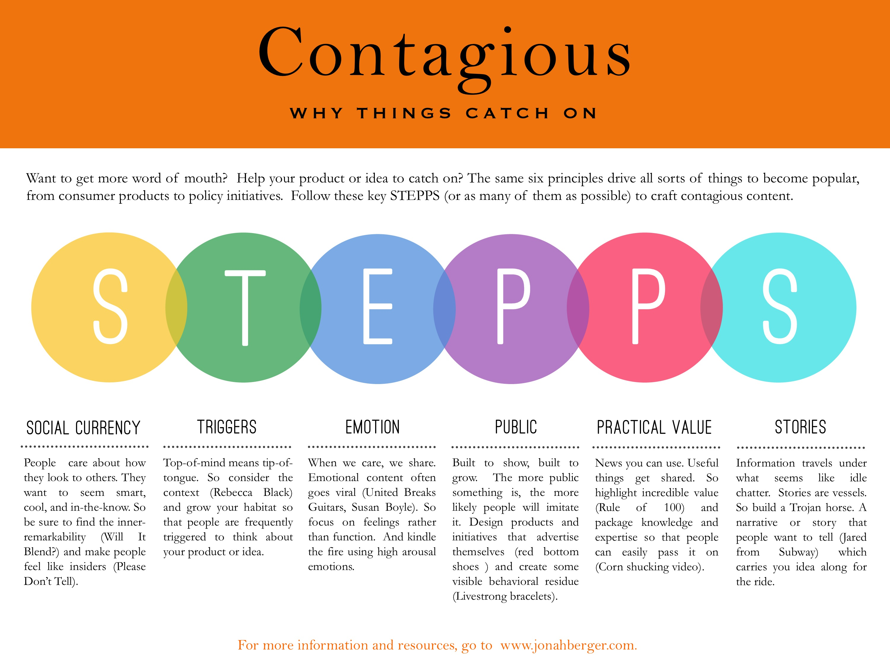 Book Talk: Contagious by Jonah Berger