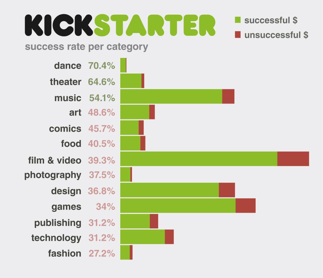 http://theviralmedialab.org/wp-content/uploads/2013/12/kickstarter_graph51-1050x903.jpg