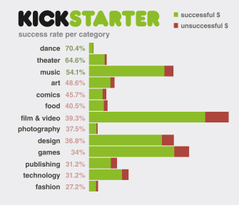 The Kickstarter Phenomenon: Democratic Capitalism