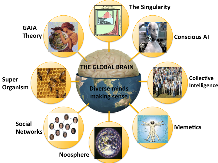 The Global Brain on Shareware